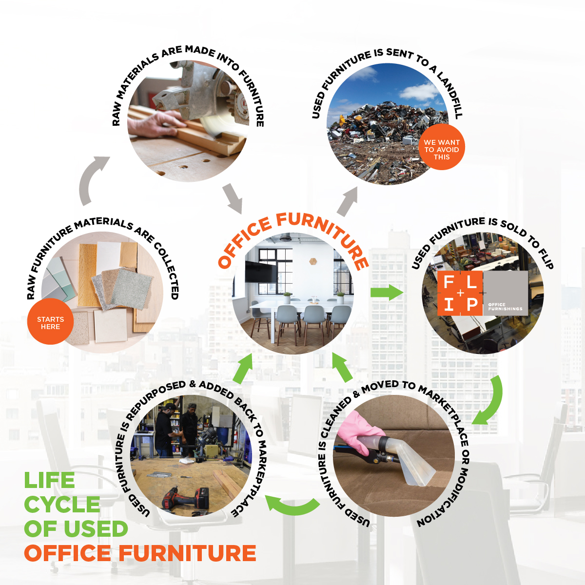 Lifecycle of Used Office Furniture